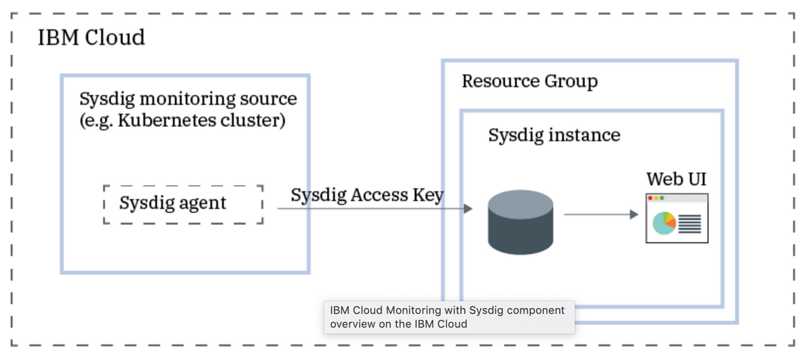 Getting Started with Sysdig