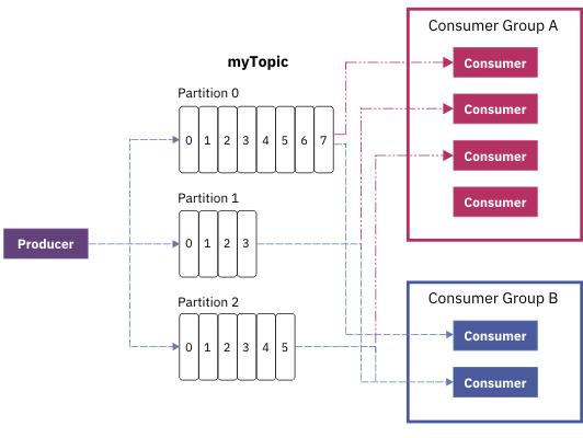 Key concepts - IBM Event Streams