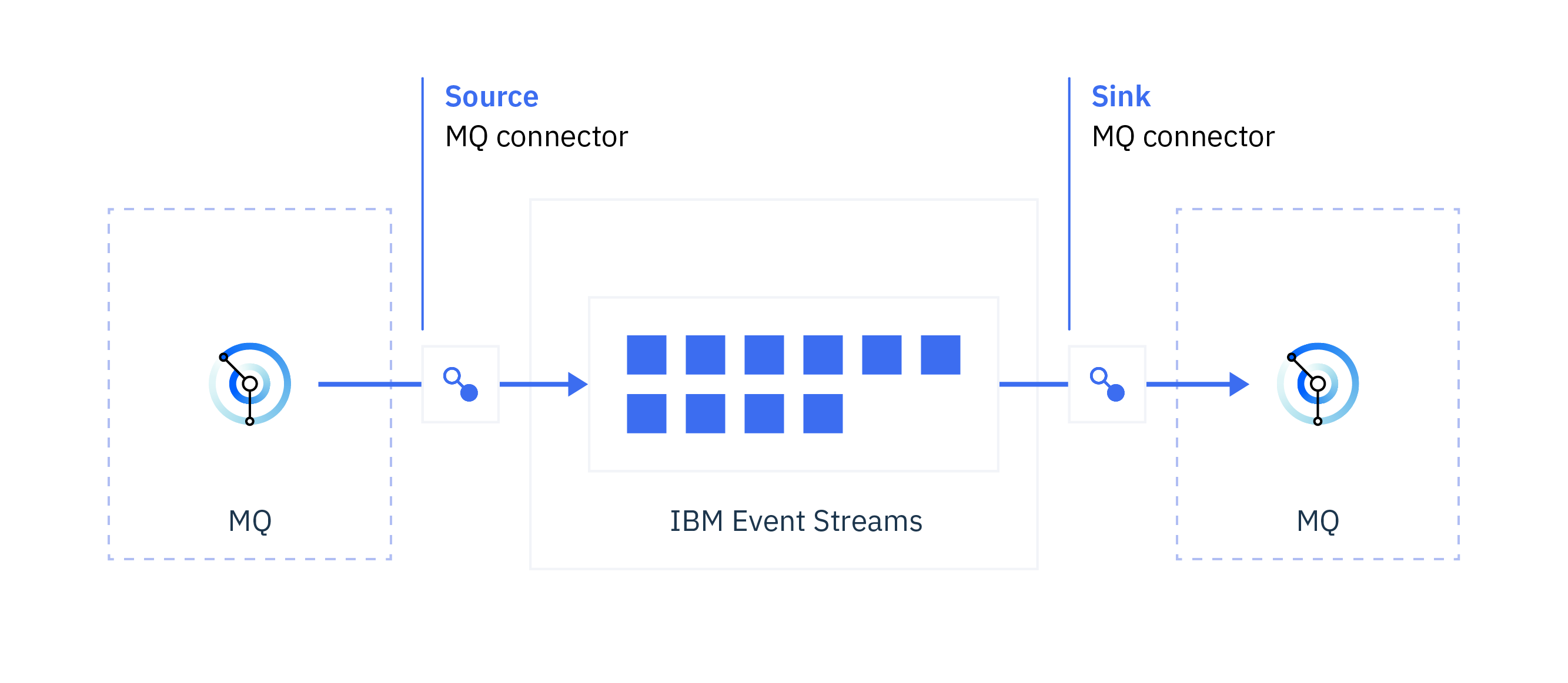 Connecting to IBM MQ - IBM Event Streams